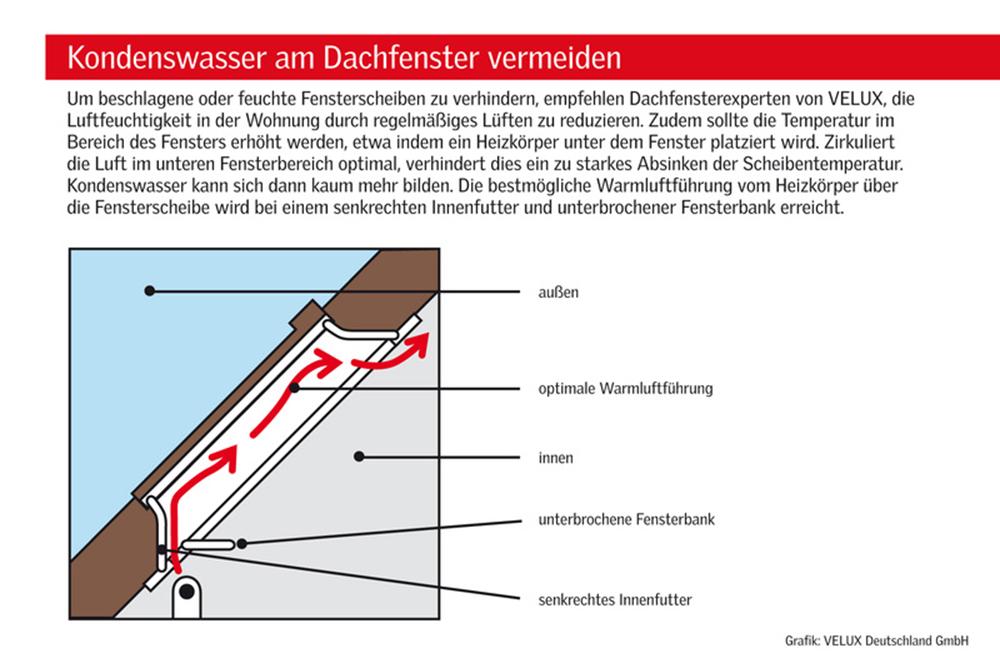 Grafik: Warmluftführung. Kondenswasser am Dachfenster vermeiden